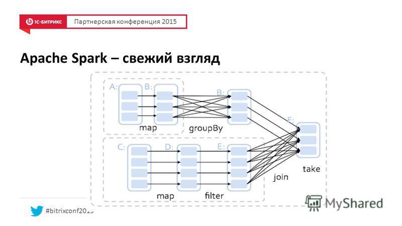 Apache Spark – свежий взгляд Партнерская конференция 2015 #bitrixconf2015