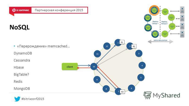 NoSQL «Перерождение» memcached… DynamoDB Cassandra Hbase BigTable? Redis MongoDB Партнерская конференция 2015 #bitrixconf2015