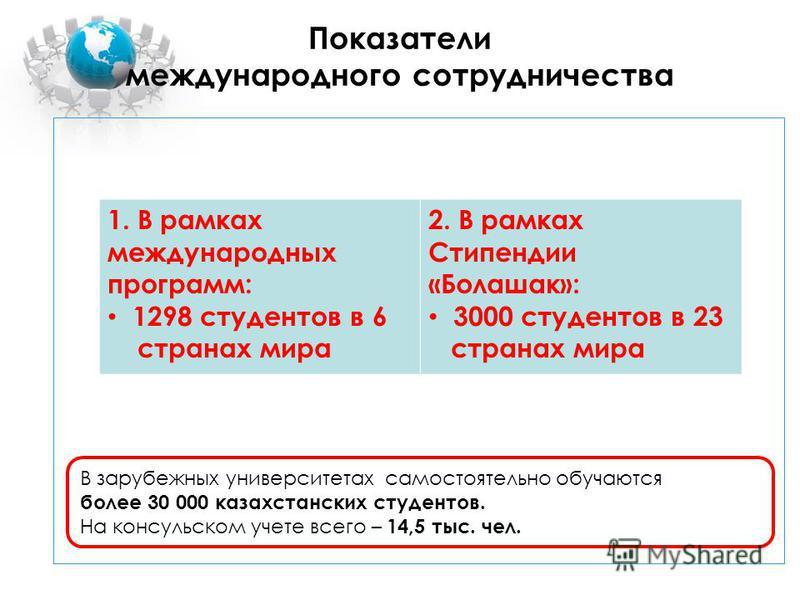 Показатели международного сотрудничества В зарубежных университетах самостоятельно обучаются более 30 000 казахстанских студентов. На консульском учете всего – 14,5 тыс. чел. 1. В рамках международных программ: 1298 студентов в 6 странах мира 2. В ра