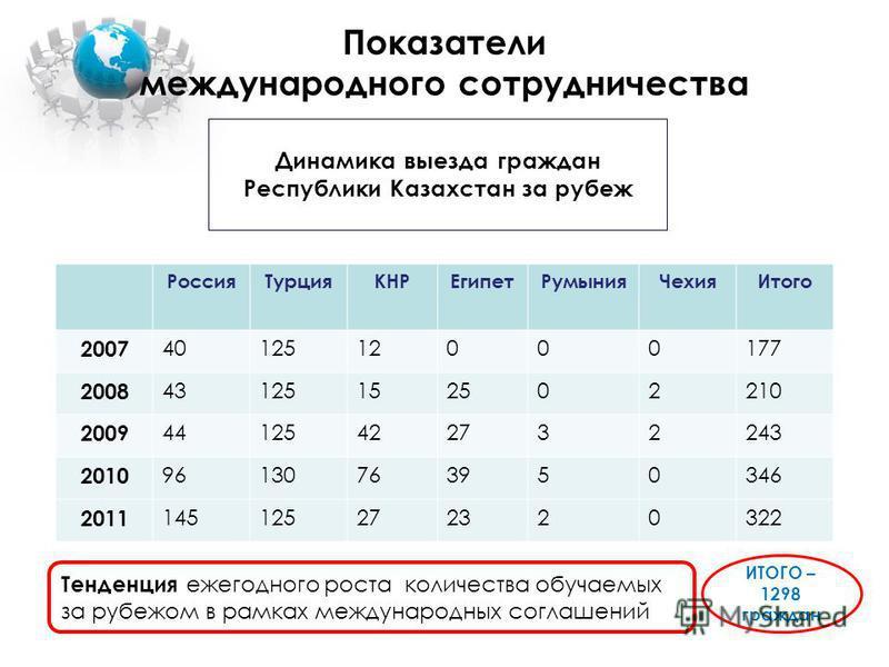 Показатели международного сотрудничества Россия ТурцияКНРЕгипет РумынияЧехия Итого 2007 4012512000177 2008 43125152502210 2009 44125422732243 2010 96130763950346 2011 145125272320322 Динамика выезда граждан Республики Казахстан за рубеж ИТОГО – 1298