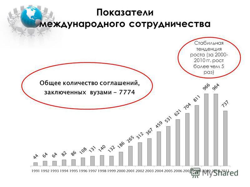 Показатели международного сотрудничества Стабильная тенденция роста (за 2000- 2010 гг. рост более чем 5 раз)