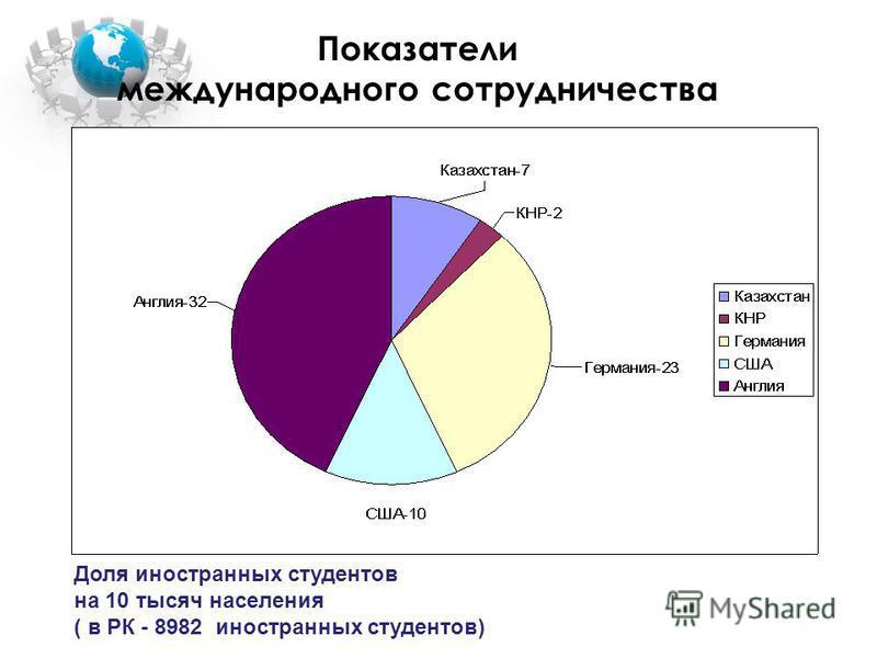 Показатели международного сотрудничества Доля иностранных студентов на 10 тысяч населения ( в РК - 8982 иностранных студентов)