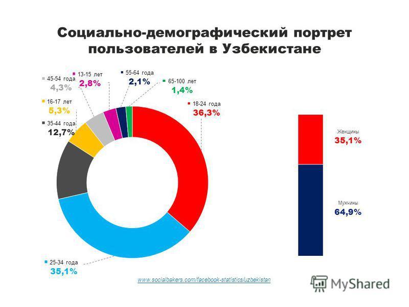 Социально-демографический портрет пользователей в Узбекистане www.socialbakers.com/facebook-statistics/uzbekistan