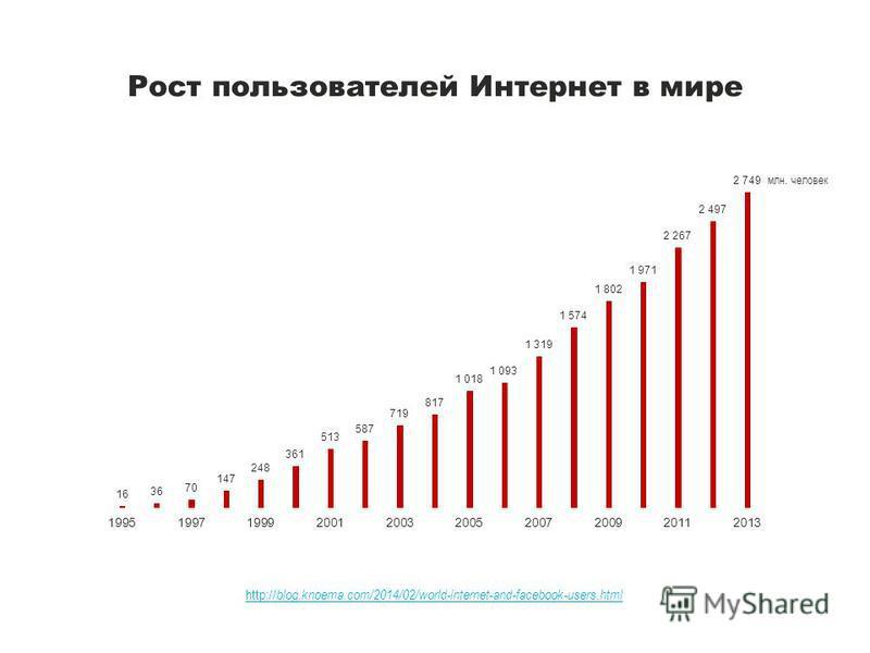 Рост пользователей Интернет в мире http:// blog.knoema.com/2014/02/world-internet-and-facebook-users.html млн. человек