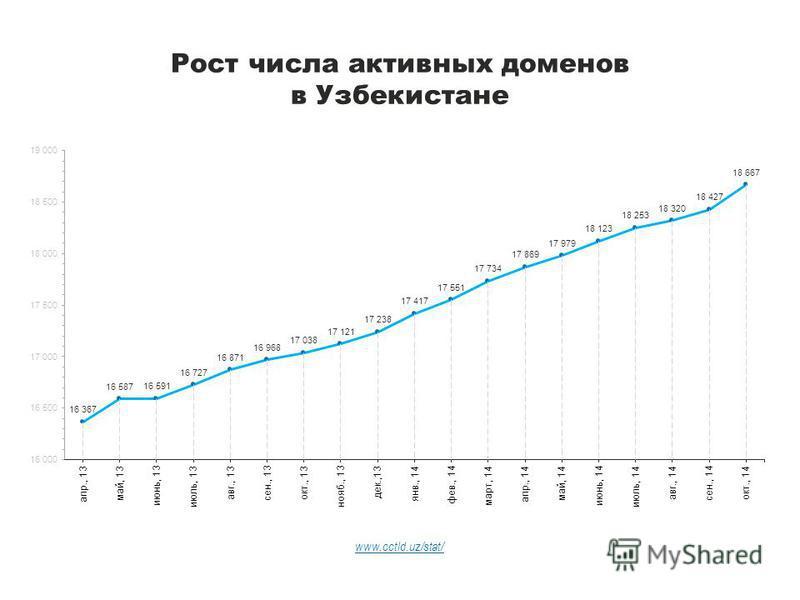 Рост числа активных доменов в Узбекистане www.cctld.uz/stat/