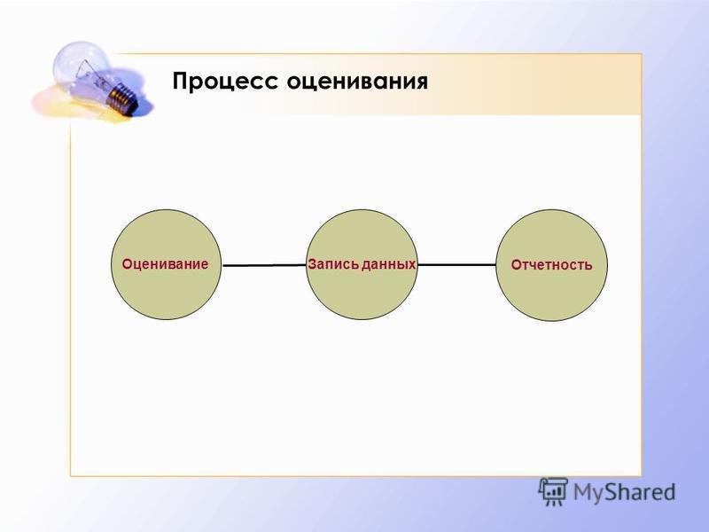 Процесс оценивания Оценивание Отчетность Запись данных