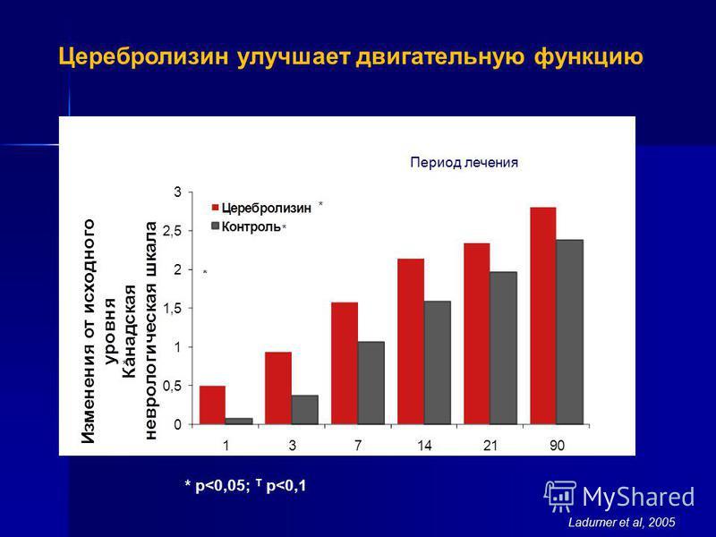 Ladurner et al, 2005 Доказательная база клинической эффективности * p