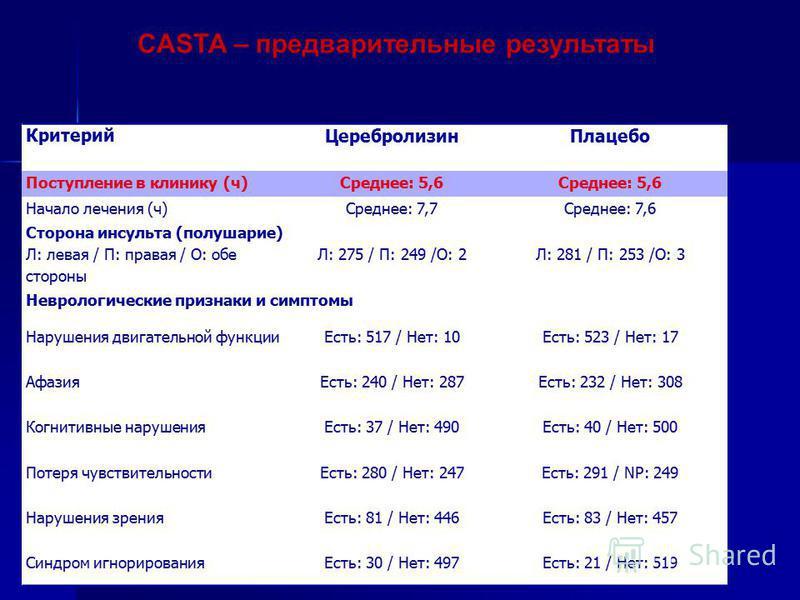 CASTA – предварительные результаты Критерий Церебролизин Плацебо Поступление в клинику (ч)Среднее: 5,6 Начало лечения (ч)Среднее: 7,7Среднее: 7,6 Сторона инсульта (полушарие) Л: левая / П: правая / О: обе стороны Л: 275 / П: 249 /О: 2Л: 281 / П: 253