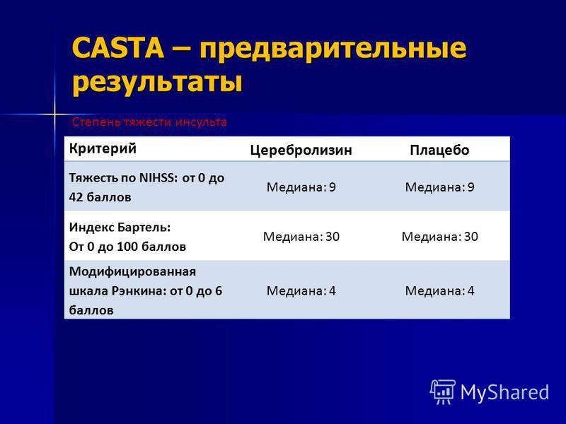 CASTA – предварительные результаты Критерий Церебролизин Плацебо Тяжесть по NIHSS: от 0 до 42 баллов Медиана: 9 Индекс Бартель: От 0 до 100 баллов Медиана: 30 Модифицированная шкала Рэнкина: от 0 до 6 баллов Медиана: 4 Степень тяжести инсульта