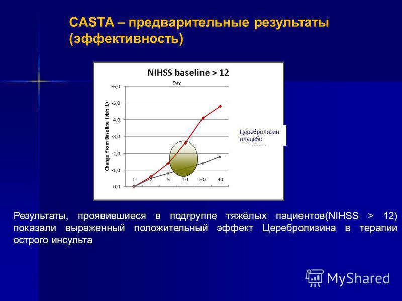 Результаты, проявившиеся в подгруппе тяжёлых пациентов(NIHSS > 12) показали выраженный положительный эффект Церебролизина в терапии острого инсульта Церебролизин плацебо CASTA – предварительные результаты (эффективность)