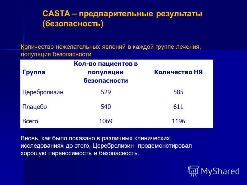 CASTA – предварительные результаты (безопасность) Группа Кол-во пациентов в популяции безопасности Количество НЯ Церебролизин 529585 Плацебо 540611 Всего 10691196 Количество нежелательных явлений в каждой группе лечения, популяция безопасности Вновь,