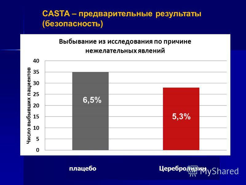 5.3 %6.5 % CASTA – предварительные результаты (безопасность) плацебо Церебролизин