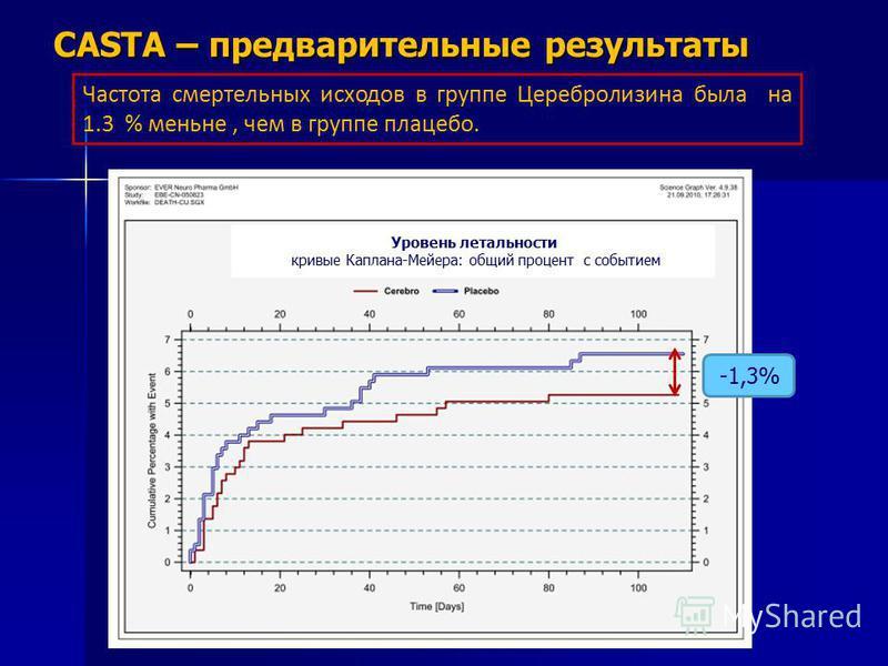 CASTA – предварительные результаты Частота смертельных исходов в группе Церебролизина была на 1.3 % меньне, чем в группе плацебо. Уровень летальности кривые Каплана-Мейера: общий процент с событием -1,3%