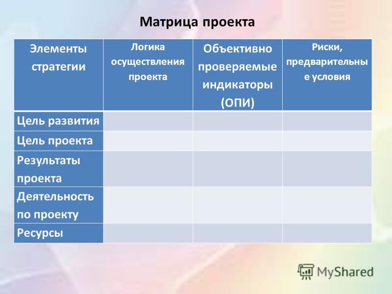 Элементы стратегии Логика осуществления проекта Объективно проверяемые индикаторы (ОПИ) Риски, предварительны е условия Цель развития Цель проекта Результаты проекта Деятельность по проекту Ресурсы Матрица проекта