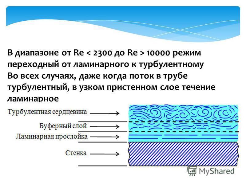 В диапазоне от Re 10000 режим переходный от ламинарного к турбулентному Во всех случаях, даже когда поток в трубе турбулентный, в узком пристенном слое течение ламинарное