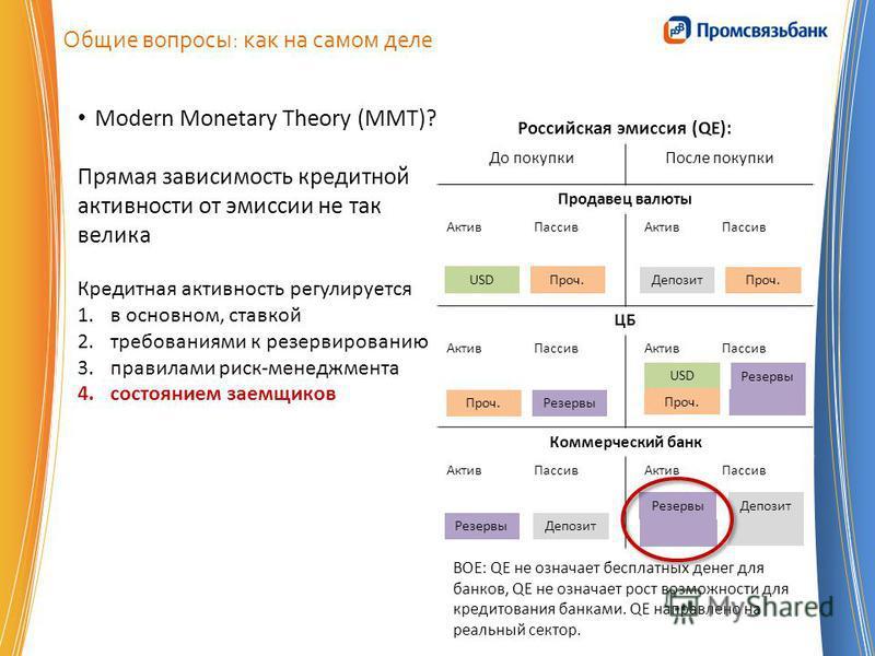 Общие вопросы: как на самом деле Modern Monetary Theory (MMT)? Прямая зависимость кредитной активности от эмиссии не так велика Кредитная активность регулируется 1. в основном, ставкой 2. требованиями к резервированию 3. правилами риск-менеджмента 4.
