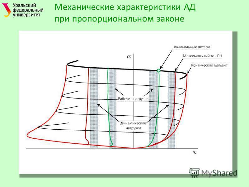 Механические характеристики АД при пропорциональном законе