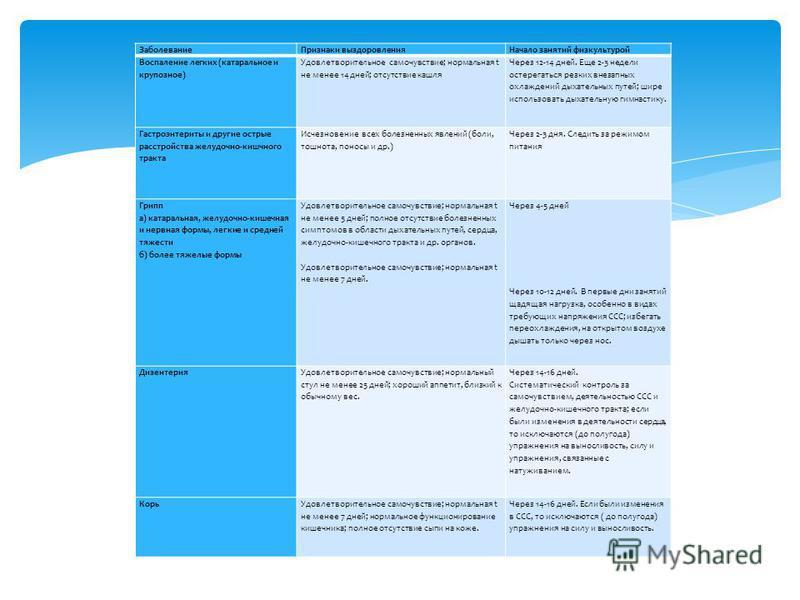 Заболевание Признаки выздоровления Начало занятий физкультурой Воспаление легких (катаральное и крупозное) Удовлетворительное самочувствие; нормальная t не менее 14 дней; отсутствие кашля Через 12-14 дней. Еще 2-3 недели остерегаться резких внезапных