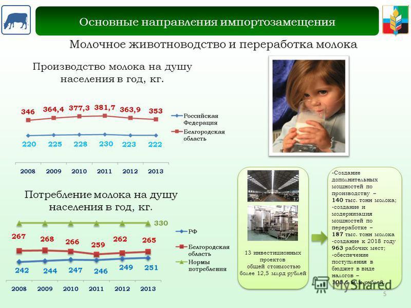 Молочное животноводство и переработка молока Основные направления импортозамещения Производство молока на душу населения в год, кг. 13 инвестиционных проектов общей стоимостью более 12,5 млрд рублей -Создание дополнительных мощностей по производству