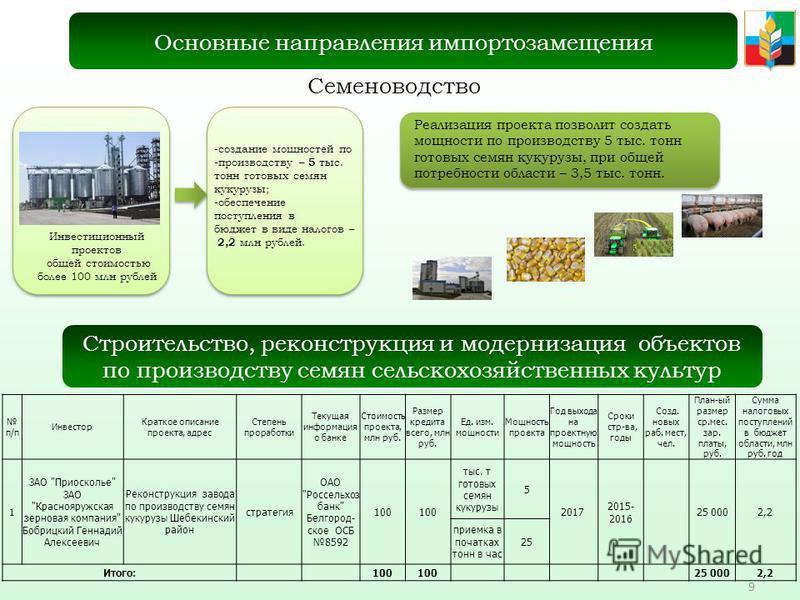 9 Семеноводство Основные направления импортозамещения Инвестиционный проектов общей стоимостью более 100 млн рублей -создание мощностей по -производству – 5 тыс. тонн готовых семян кукурузы; -обеспечение поступления в бюджет в виде налогов – 2,2 млн