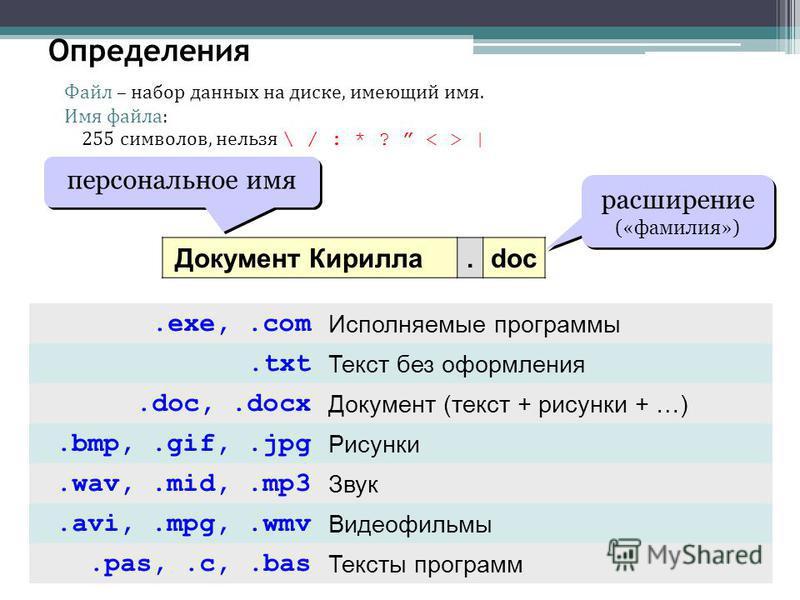 Определения Файл – набор данных на диске, имеющий имя. Имя файла: 255 символов, нельзя \ / : * ? < > | Документ Кирилла.doc персональное имя расширение («фамилия») расширение («фамилия»).exe,.com Исполняемые программы.txt Текст без оформления.doc,.do