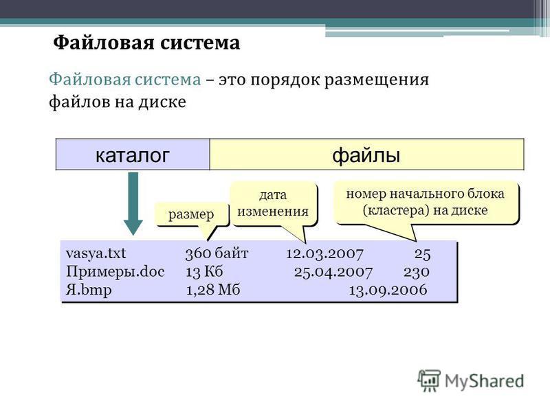 Файловая система Файловая система – это порядок размещения файлов на диске каталог файлы vasya.txt 360 байт 12.03.2007 25 Примеры.doc 13 Кб 25.04.2007 230 Я.bmp 1,28 Мб 13.09.2006 vasya.txt 360 байт 12.03.2007 25 Примеры.doc 13 Кб 25.04.2007 230 Я.bm