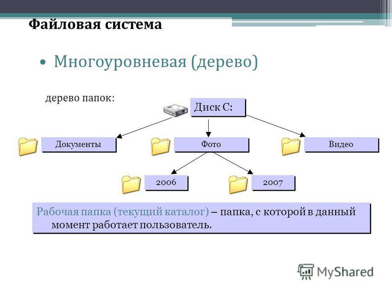 Файловая система Многоуровневая (дерево) Диск C: Документы Видео 2006 2007 дерево папок: Фото Рабочая папка (текущий каталог) – папка, с которой в данный момент работает пользователь.