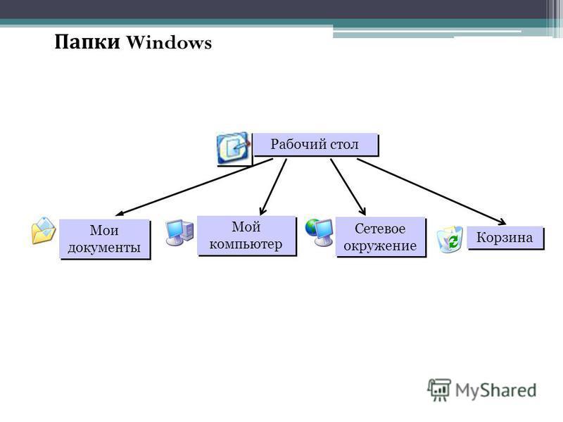 Папки Windows Рабочий стол Мои документы Мой компьютер Сетевое окружение Корзина
