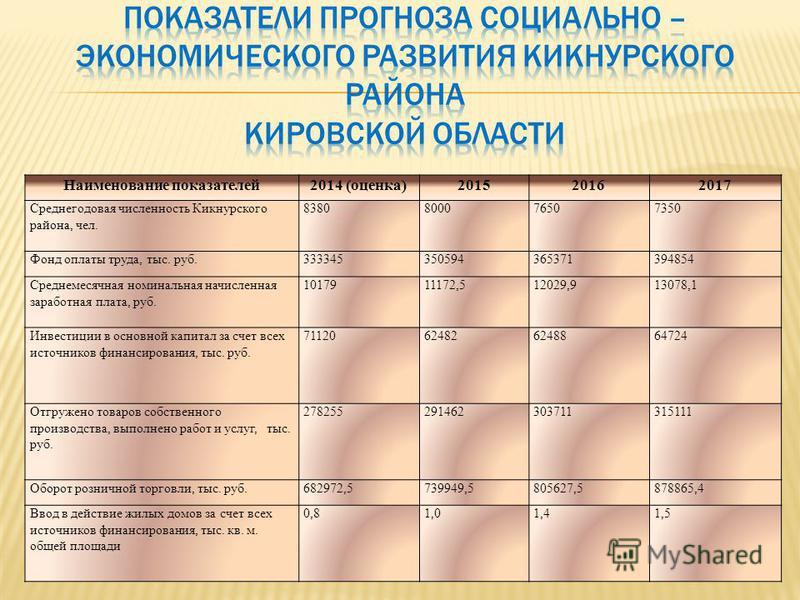 Наименование показателей 2014 (оценка)201520162017 Среднегодовая численность Кикнурского района, чел. 8380800076507350 Фонд оплаты труда, тыс. руб.333345350594365371394854 Среднемесячная номинальная начисленная заработная плата, руб. 1017911172,51202