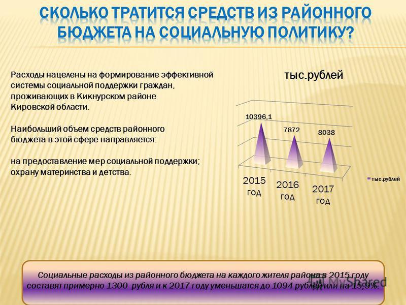 Расходы нацелены на формирование эффективной системы социальной поддержки граждан, проживающих в Кикнурском районе Кировской области. Наибольший объем средств районного бюджета в этой сфере направляется: на предоставление мер социальной поддержки; ох