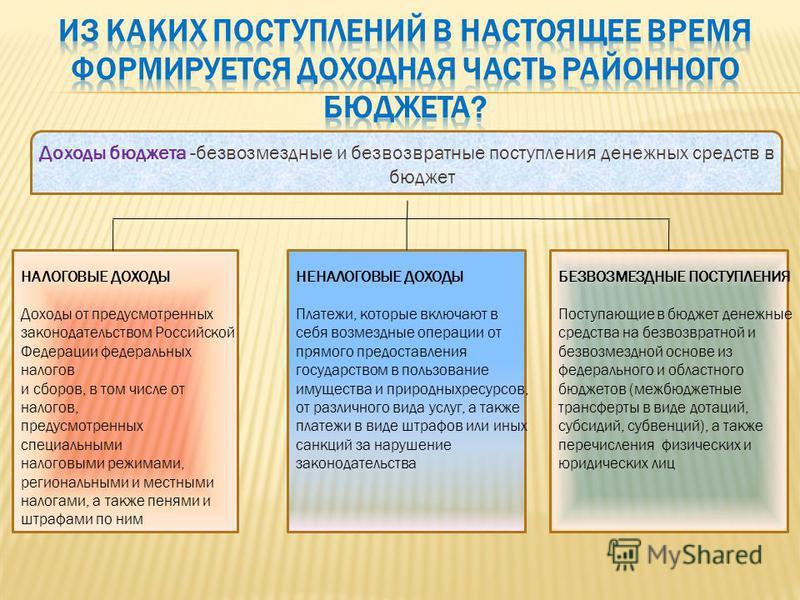 Доходы бюджета -безвозмездные и безвозвратные поступления денежных средств в бюджет НАЛОГОВЫЕ ДОХОДЫ Доходы от предусмотренных законодательством Российской Федерации федеральных налогов и сборов, в том числе от налогов, предусмотренных специальными н