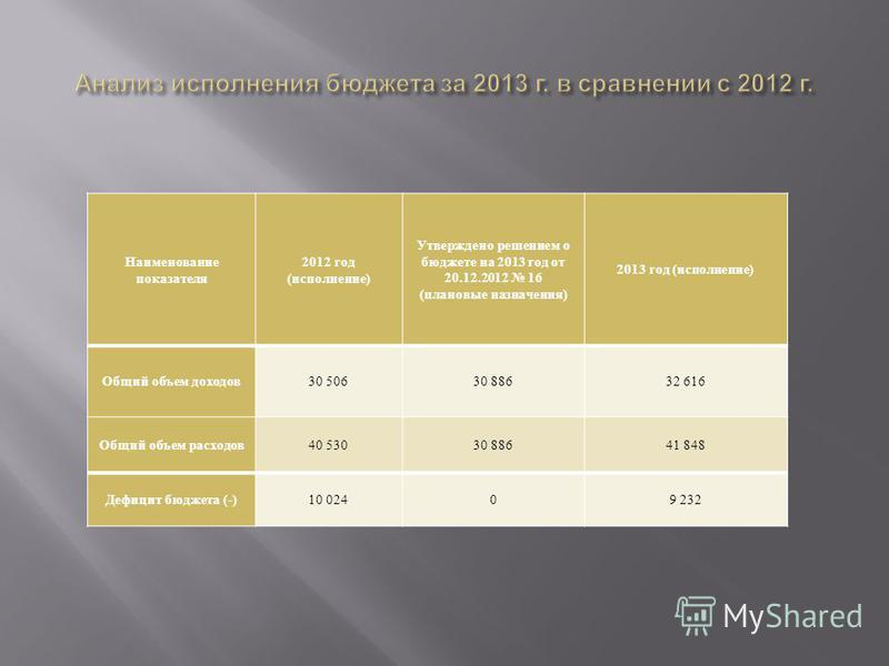 Наименование показателя 2012 год ( исполнение ) Утверждено решением о бюджете на 2013 год от 20.12.2012 16 ( плановые назначения ) 2013 год ( исполнение ) Общий объем доходов 30 50630 88632 616 Общий объем расходов 40 53030 88641 848 Дефицит бюджета