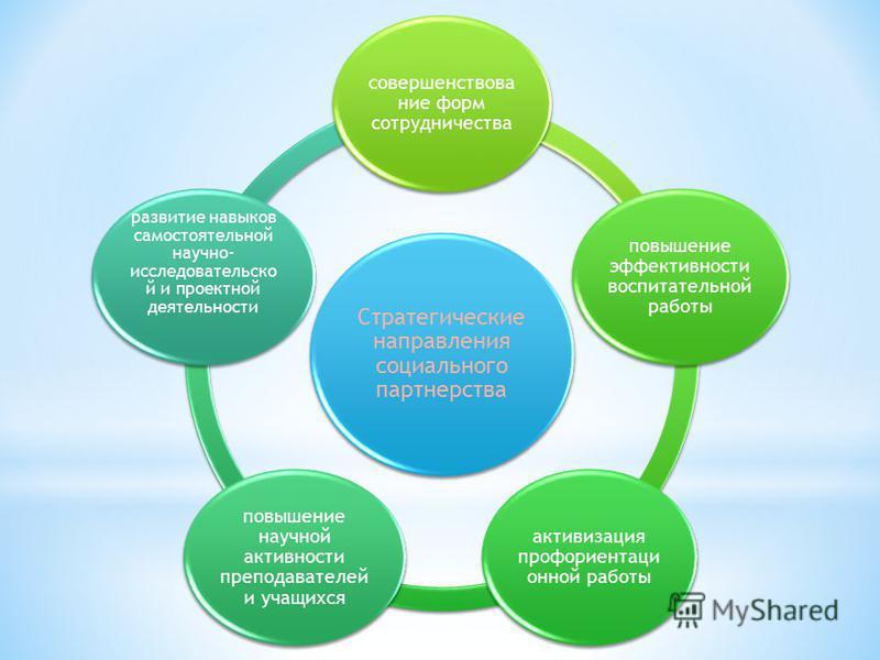 Стратегические направления социального партнерства совершенствование форм сотрудничества повышение эффективности воспитательной работы активизация профориентационной работы повышение научной активности преподавателей и учащихся развитие навыков самос