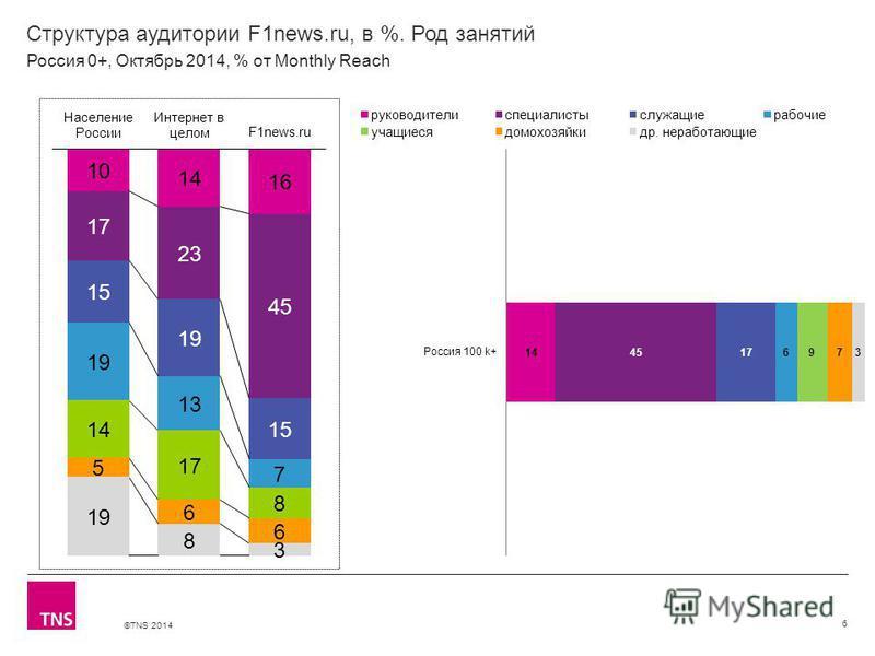 ©TNS 2014 Структура аудитории F1news.ru, в %. Род занятий 6 Россия 0+, Октябрь 2014, % от Monthly Reach
