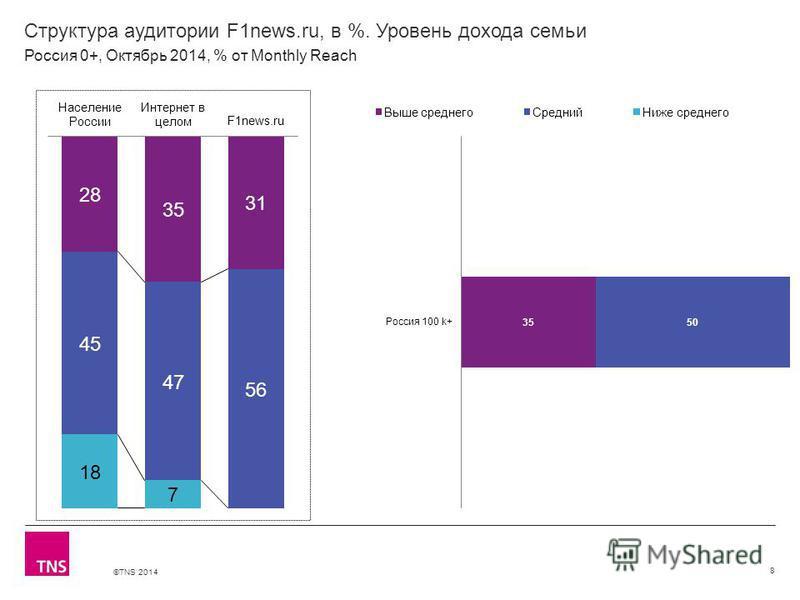 ©TNS 2014 Структура аудитории F1news.ru, в %. Уровень дохода семьи 8 Россия 0+, Октябрь 2014, % от Monthly Reach