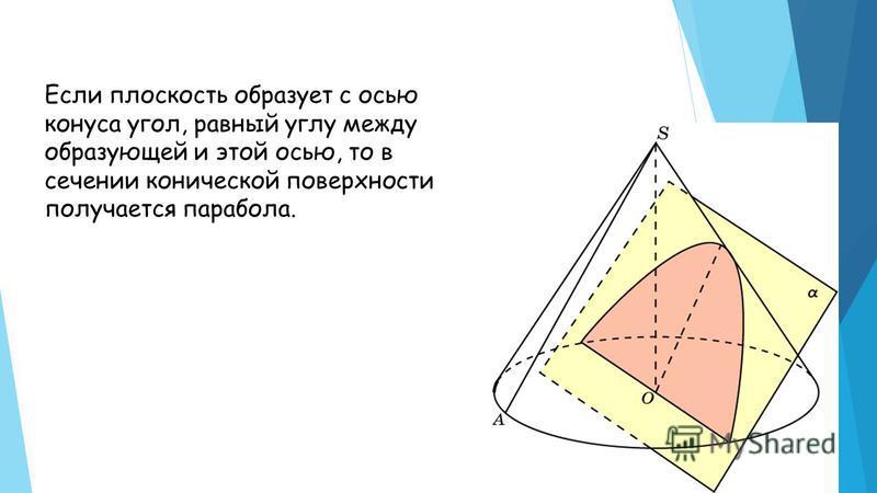 Если плоскость образует с осью конуса угол, равный углу между образующей и этой осью, то в сечении конической поверхности получается парабола.