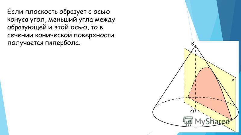 Если плоскость образует с осью конуса угол, меньший угла между образующей и этой осью, то в сечении конической поверхности получается гипербола.