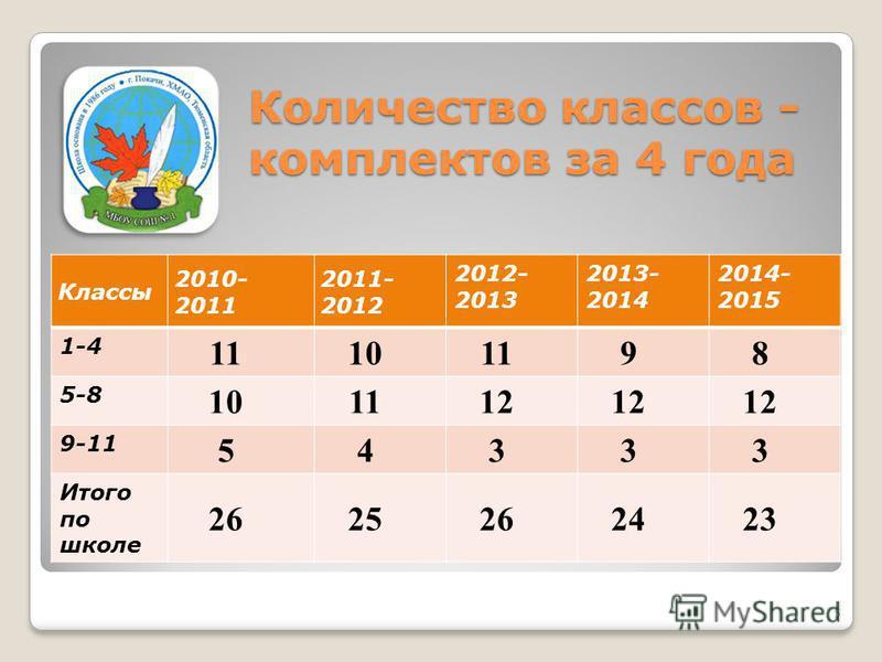 Классы 2010- 2011 2011- 2012 2012- 2013 2013- 2014 2014- 2015 1-4 111010 98 5-8 101112 9-11 54333 Итого по школе 262525 2423 Количество классов - комплектов за 4 года 5