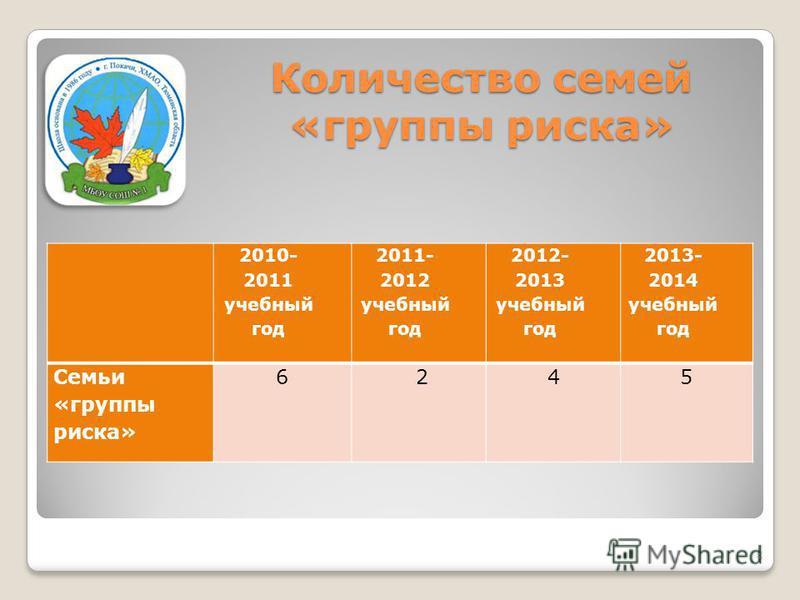 Количество семей «группы риска» 2010- 2011 учебный год 2011- 2012 учебный год 2012- 2013 учебный год 2013- 2014 учебный год Семьи «группы риска» 6 245 8