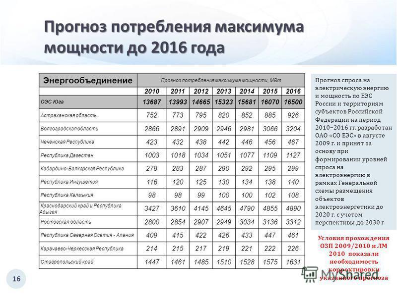 Прогноз потребления максимума мощности до 2016 года 16 Энергообъединение Прогноз потребления максимума мощности, МВт 2010201120122013201420152016 ОЭС Юга 13687139931466515323156811607016500 Астраханская область 752773795820852885926 Волгоградская обл