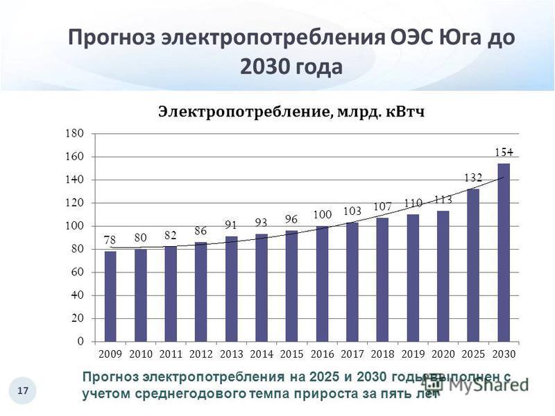 Прогноз электропотребления ОЭС Юга до 2030 года 17 Прогноз электропотребления на 2025 и 2030 годы выполнен с учетом среднегодового темпа прироста за пять лет