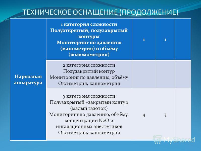 ТЕХНИЧЕСКОЕ ОСНАЩЕНИЕ (ПРОДОЛЖЕНИЕ) Наркозная аппаратура 1 категория сложности Полуоткрытый, полузакрытый контуры Мониторинг по давлению (манометрия) и объёму (волюмометрия) 11 2 категория сложности Полузакрытый контур Мониторинг по давлению, объёму