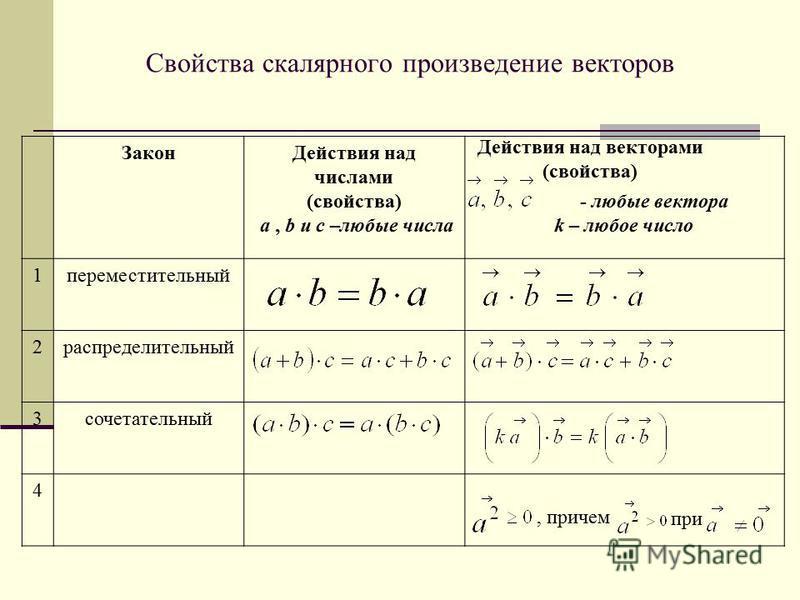 Свойства скалярного произведение векторов Действия над векторами (свойства), причем при Закон Действия над числами (свойства) a, b и с –любые числа - любые вектора k – любое число 1 переместительный 2 распределительный 3 сочетательный 4