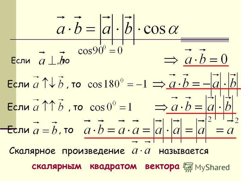 Если, то Если, то Если, то Если, то Скалярное произведение называется скалярным квадратом вектора