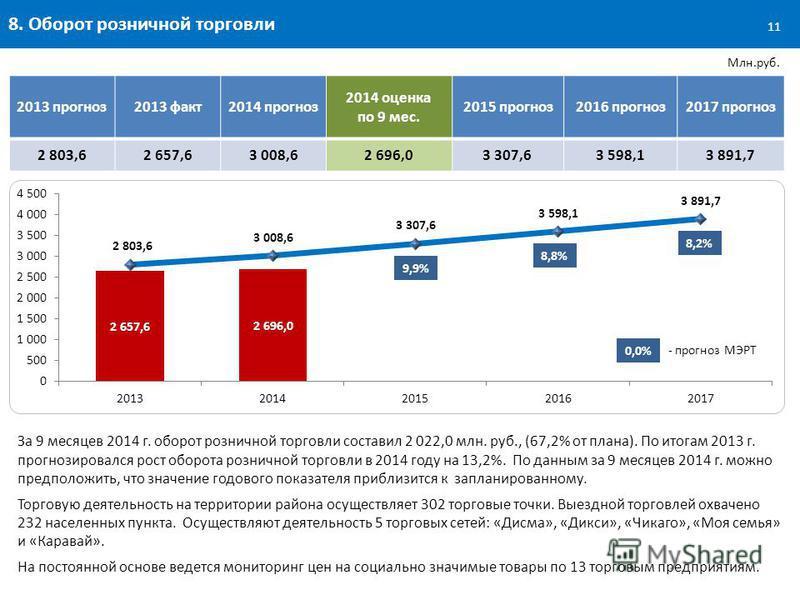 8. Оборот розничной торговли За 9 месяцев 2014 г. оборот розничной торговли составил 2 022,0 млн. руб., (67,2% от плана). По итогам 2013 г. прогнозировался рост оборота розничной торговли в 2014 году на 13,2%. По данным за 9 месяцев 2014 г. можно пре