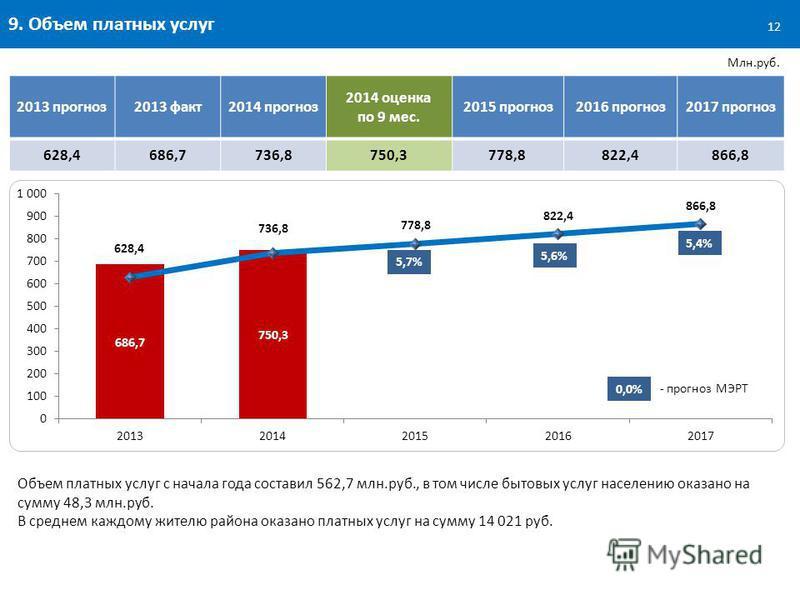 9. Объем платных услуг Объем платных услуг с начала года составил 562,7 млн.руб., в том числе бытовых услуг населению оказано на сумму 48,3 млн.руб. В среднем каждому жителю района оказано платных услуг на сумму 14 021 руб. Млн.руб. 12 2013 прогноз 2