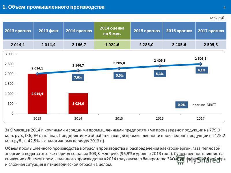 1. Объем промышленного производства Млн.руб. За 9 месяцев 2014 г. крупными и средними промышленными предприятиями произведено продукции на 779,0 млн. руб., (36,0% от плана). Предприятиями обрабатывающей промышленности произведено продукции на 475,2 м