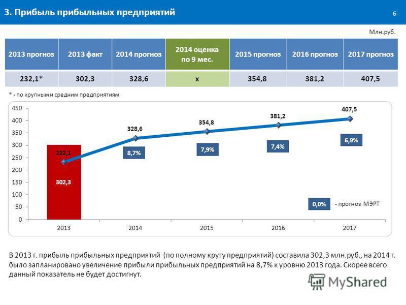 3. Прибыль прибыльных предприятий Млн.руб. В 2013 г. прибыль прибыльных предприятий (по полному кругу предприятий) составила 302,3 млн.руб., на 2014 г. было запланировано увеличение прибыли прибыльных предприятий на 8,7% к уровню 2013 года. Скорее вс