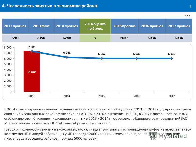 4. Численность занятых в экономике района Чел. В 2014 г. планируемое значение численности занятых составит 85,0% к уровню 2013 г. В 2015 году прогнозируется снижение числа занятых в экономике района на 3,1%, в 2016 г. снижение на 0,3%, в 2017 г. числ