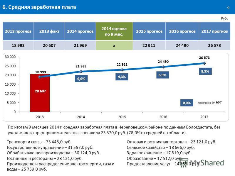 6. Средняя заработная плата По итогам 9 месяцев 2014 г. средняя заработная плата в Череповецком районе по данным Вологдастата, без учета малого предпринимательства, составила 23 870,0 руб. (78,0% от средней по области). Руб. 9 2013 прогноз 2013 факт